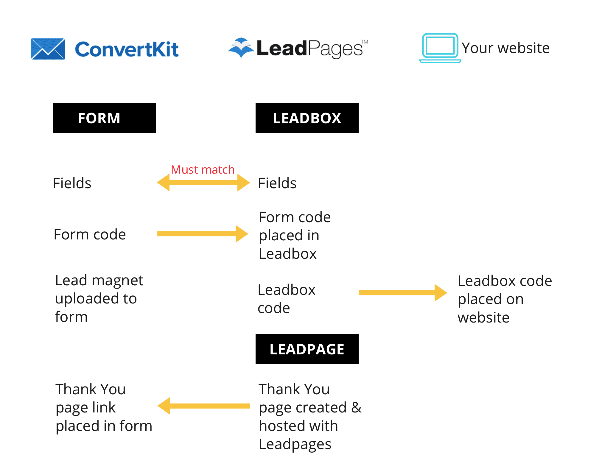 Some Of Convertkit Vs Leadpages